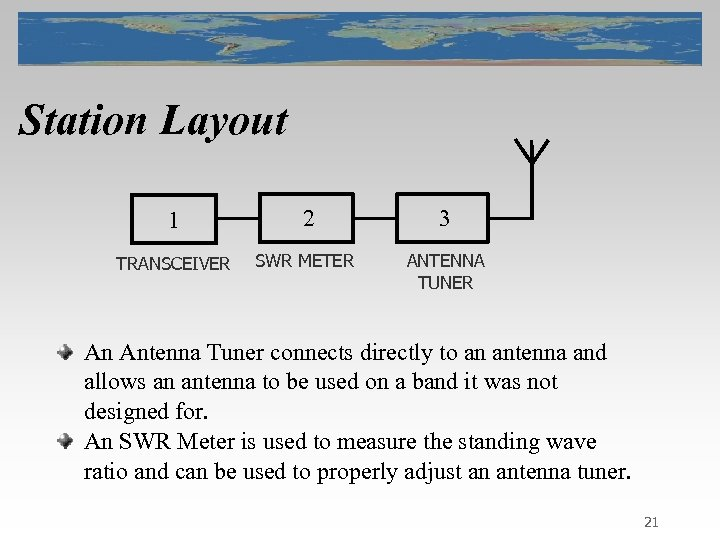 Station Layout 1 2 3 TRANSCEIVER SWR METER ANTENNA TUNER An Antenna Tuner connects