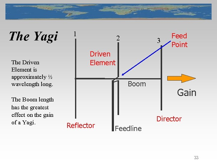 The Yagi The Driven Element is approximately ½ wavelength long. The Boom length has