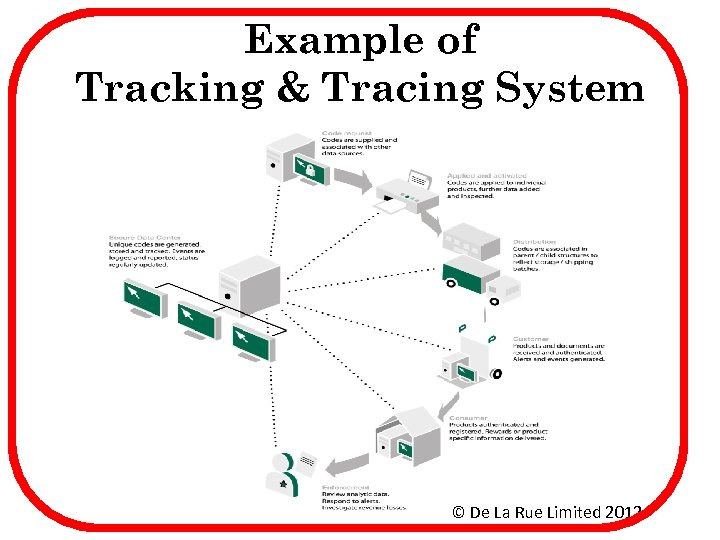 Example of Tracking & Tracing System © De La Rue Limited 2012