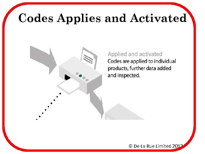 Codes Applies and Activated © De La Rue Limited 2012