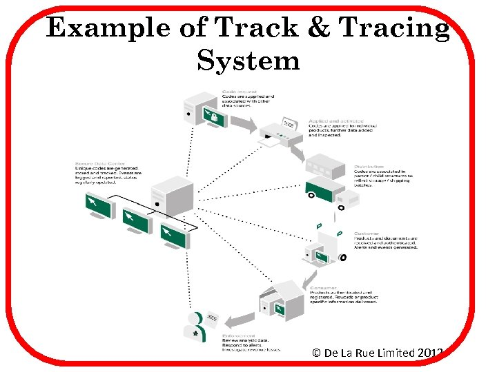 Example of Track & Tracing System © De La Rue Limited 2012