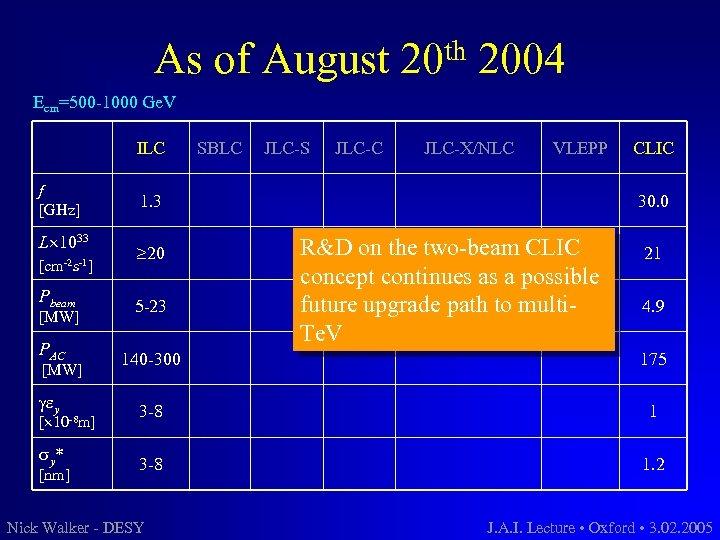 As of August th 20 2004 Ecm=500 -1000 Ge. V ILC f [GHz] L