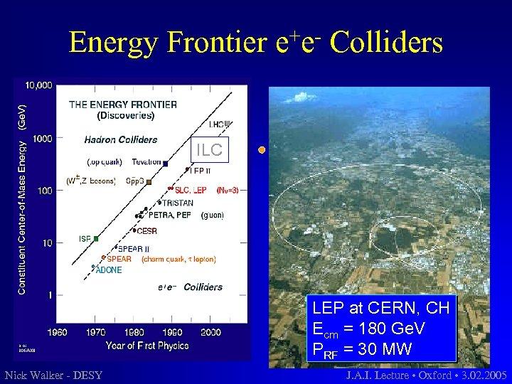 Energy Frontier +e e Colliders ILC LEP at CERN, CH Ecm = 180 Ge.