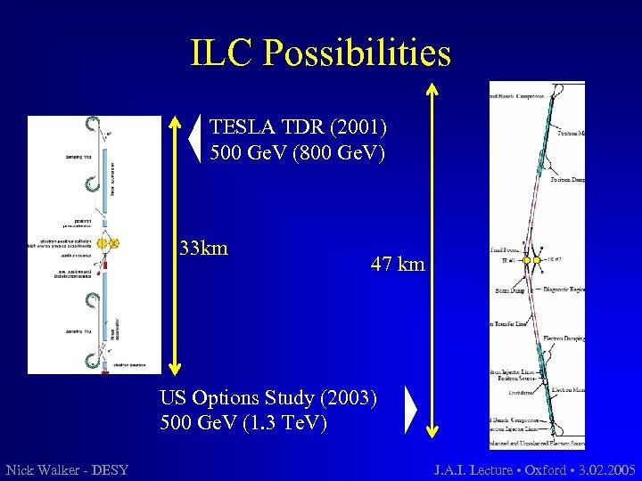 ILC Possibilities TESLA TDR (2001) 500 Ge. V (800 Ge. V) 33 km 47