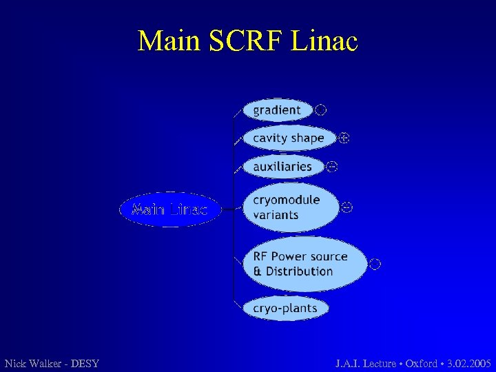 Main SCRF Linac Nick Walker - DESY J. A. I. Lecture • Oxford •