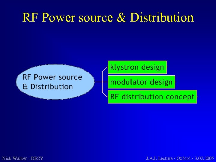 RF Power source & Distribution Nick Walker - DESY J. A. I. Lecture •