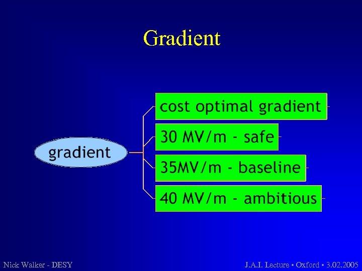 Gradient Nick Walker - DESY J. A. I. Lecture • Oxford • 3. 02.