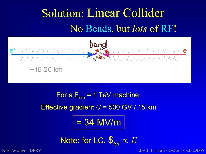 Solution: Linear Collider No Bends, but lots of RF! e+ e~15 -20 km For