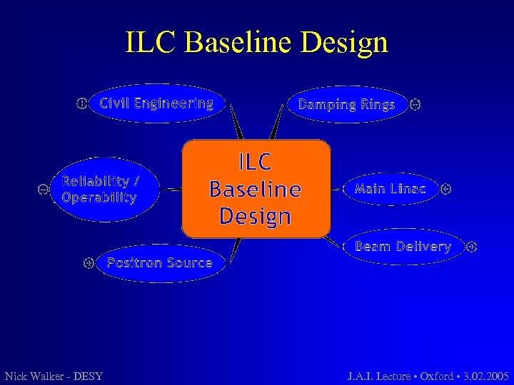 ILC Baseline Design Nick Walker - DESY J. A. I. Lecture • Oxford •