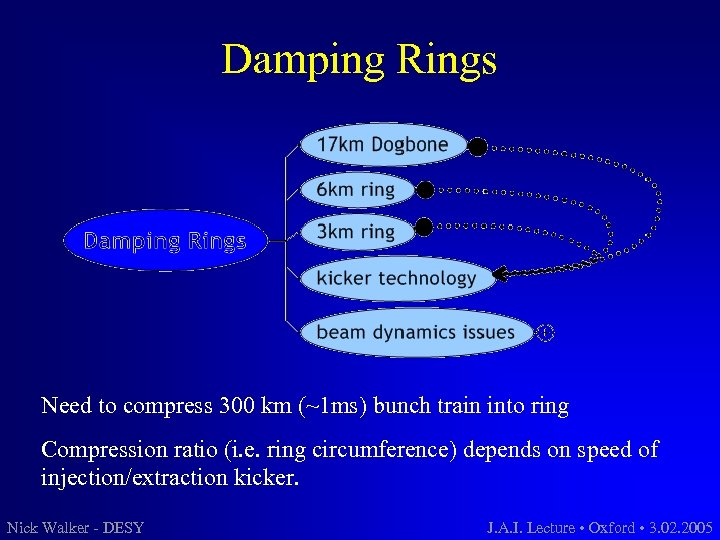 Damping Rings Need to compress 300 km (~1 ms) bunch train into ring Compression