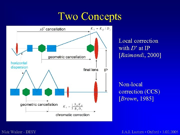 Two Concepts Local correction with D' at IP [Raimondi, 2000] Non-local correction (CCS) [Brown,