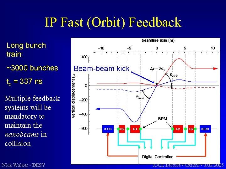 IP Fast (Orbit) Feedback Long bunch train: ~3000 bunches Beam-beam kick tb = 337