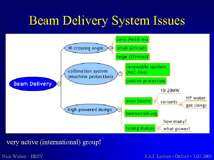Beam Delivery System Issues very active (international) group! Nick Walker - DESY J. A.