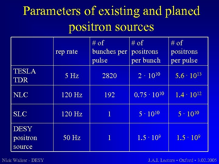 Parameters of existing and planed positron sources rep rate TESLA TDR # of bunches