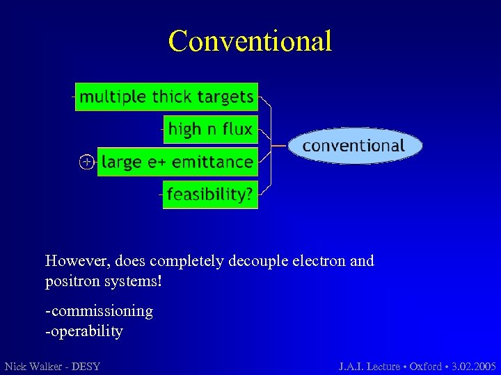 Conventional However, does completely decouple electron and positron systems! -commissioning -operability Nick Walker -