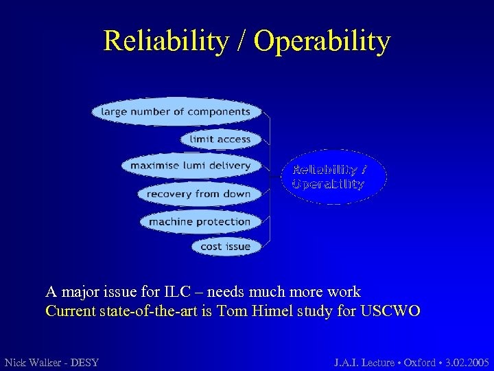 Reliability / Operability A major issue for ILC – needs much more work Current