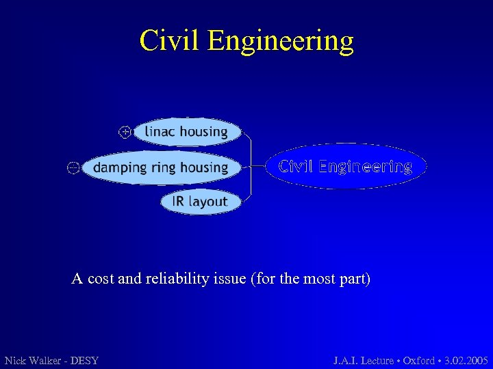 Civil Engineering A cost and reliability issue (for the most part) Nick Walker -