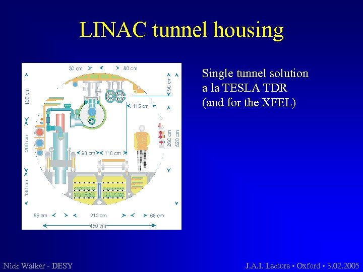 LINAC tunnel housing Single tunnel solution a la TESLA TDR (and for the XFEL)