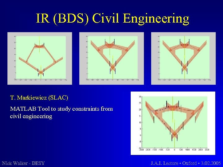 IR (BDS) Civil Engineering T. Markiewicz (SLAC) MATLAB Tool to study constraints from civil