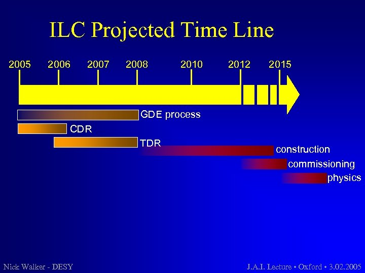 ILC Projected Time Line 2005 2006 2007 2008 2010 2012 2015 GDE process CDR