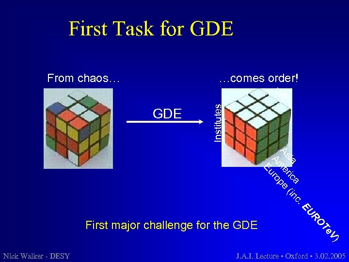 First Task for GDE …comes order! From chaos… W GDE Institutes P c. ia