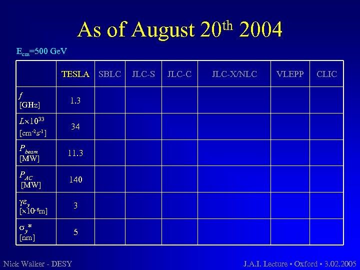 As of August th 20 2004 Ecm=500 Ge. V TESLA f [GHz] L 1033