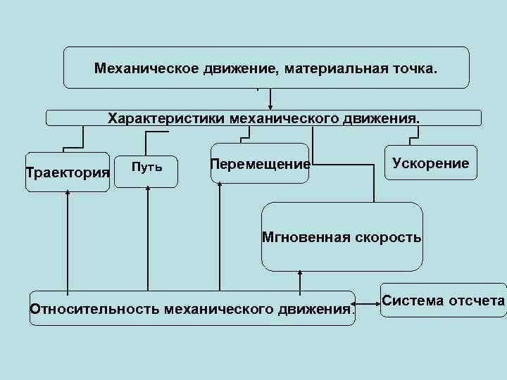 Механическое движение, материальная точка. Характеристики механического движения. Траектория Путь Перемещение Ускорение Мгновенная скорость Относительность