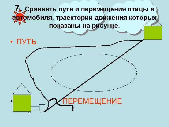 7. Сравнить пути и перемещения птицы и автомобиля, траектории движения которых показаны на рисунке.