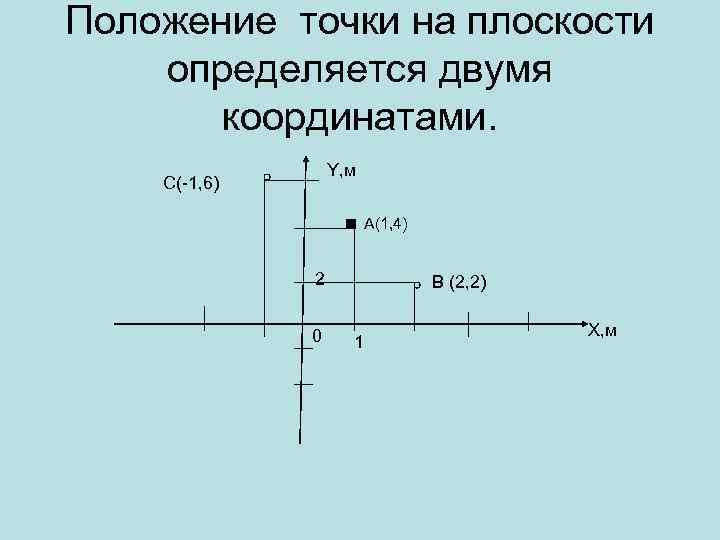 Положение точки на плоскости определяется двумя координатами. . Y, м С(-1, 6) А(1, 4)