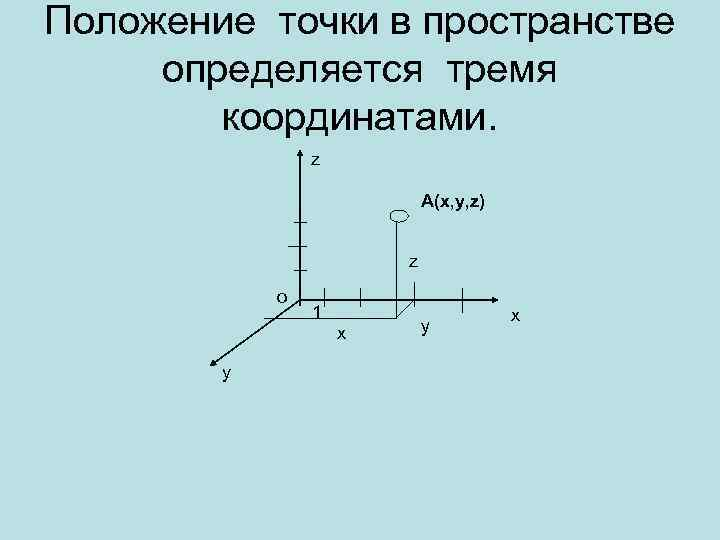 Положение точки в пространстве определяется тремя координатами. z А(x, y, z) z о 1