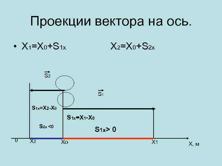 Проекции вектора на ось. • Х 1=Х 0+S 1 х Х 2=Х 0+S 2