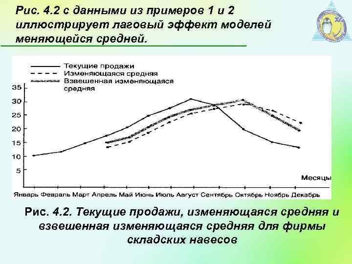 Рис. 4. 2 с данными из примеров 1 и 2 иллюстрирует лаговый эффект моделей