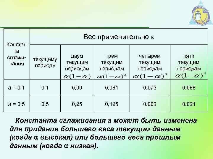 Вес применительно к Констан та сглажи- вания текущему периоду двум текущим периодам трем текущим