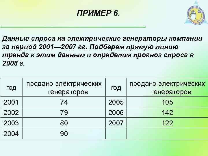 ПРИМЕР 6. Данные спроса на электрические генераторы компании за период 2001— 2007 гг. Подберем