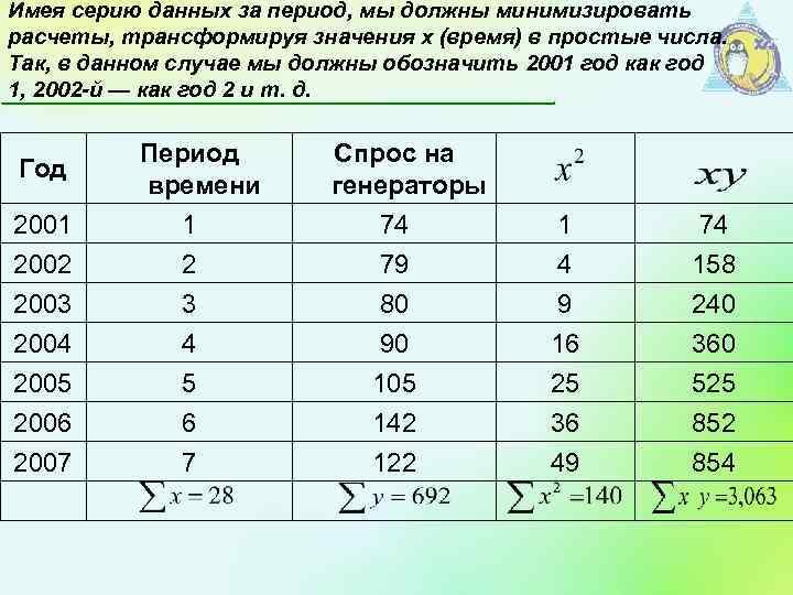 Имея серию данных за период, мы должны минимизировать расчеты, трансформируя значения х (время) в