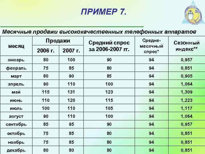 ПРИМЕР 7. Месячные продажи высококачественных телефонных аппаратов Продажи Среднемесячный спрос* Сезонный индекс** 2006 г.