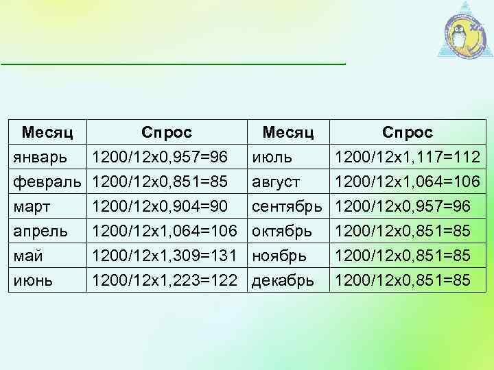 Месяц Спрос январь 1200/12 х0, 957=96 февраль 1200/12 х0, 851=85 март 1200/12 х0, 904=90