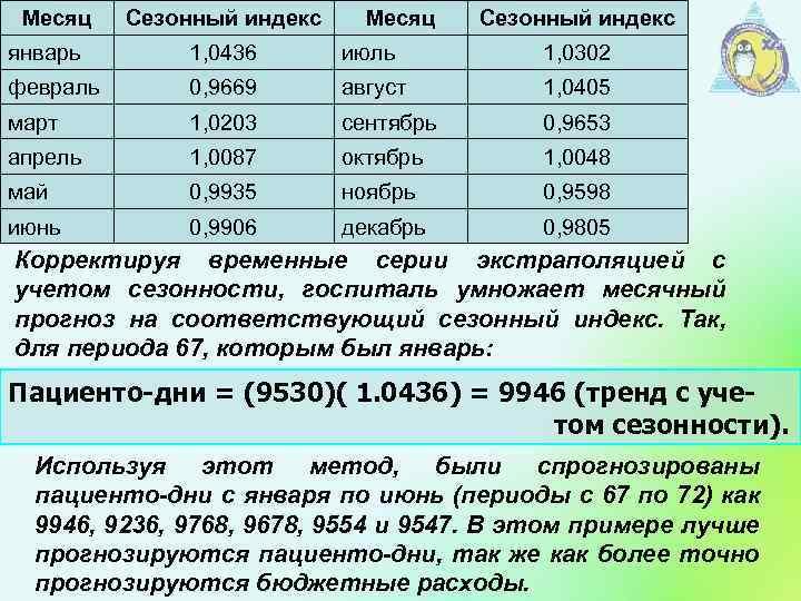 Месяц Сезонный индекс январь 1, 0436 июль 1, 0302 февраль 0, 9669 август 1,