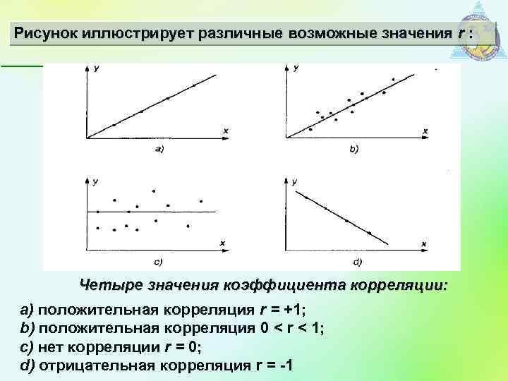 Рисунок иллюстрирует различные возможные значения r : Четыре значения коэффициента корреляции: а) положительная корреляция