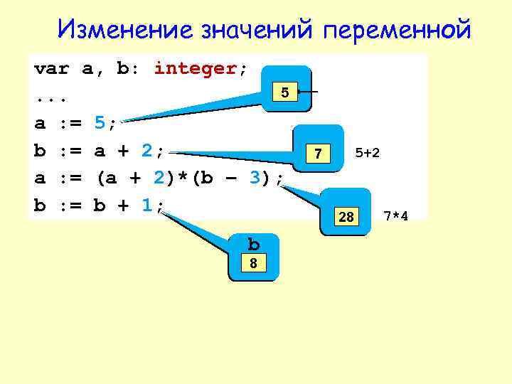 Изменение значений переменной var a, b: integer; 5. . . a : = 5;