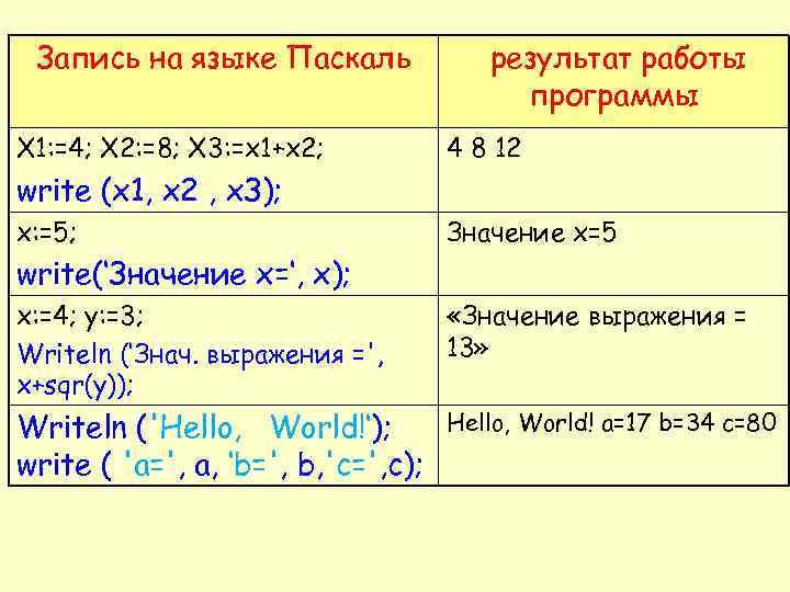 Запись на языке Паскаль X 1: =4; X 2: =8; X 3: =x 1+x