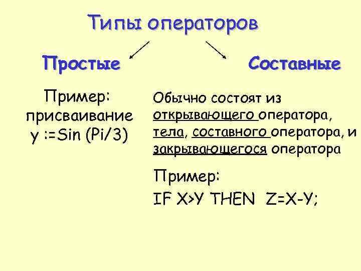 Типы операторов Простые Пример: присваивание у : =Sin (Pi/3) Составные Обычно состоят из открывающего