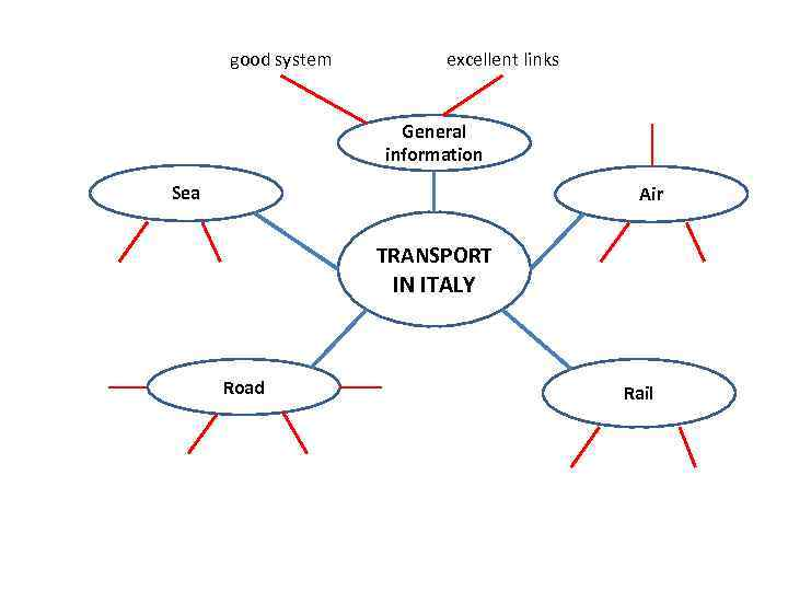 General information Sea Air TRANSPORT IN ITALY Road