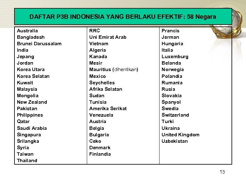 DAFTAR P 3 B INDONESIA YANG BERLAKU EFEKTIF: 58 Negara Australia Bangladesh Brunei Darussalam