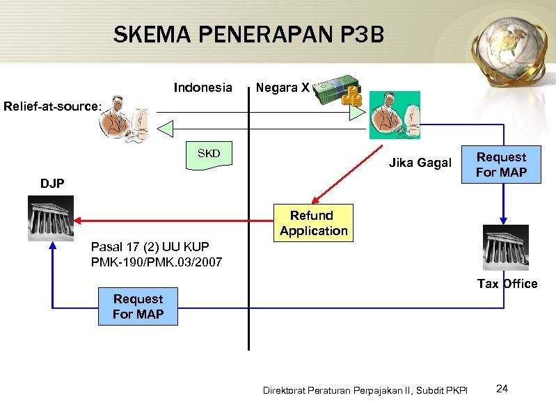 SKEMA PENERAPAN P 3 B Indonesia Negara X Relief-at-source: SKD Jika Gagal DJP Request