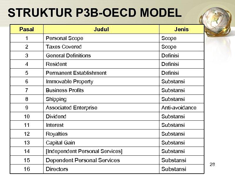 STRUKTUR P 3 B-OECD MODEL Pasal Judul Jenis 1 Personal Scope 2 Taxes Covered