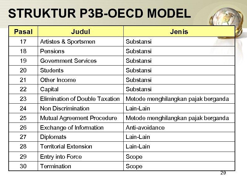 STRUKTUR P 3 B-OECD MODEL Pasal Judul Jenis 17 Artistes & Sportsmen Substansi 18
