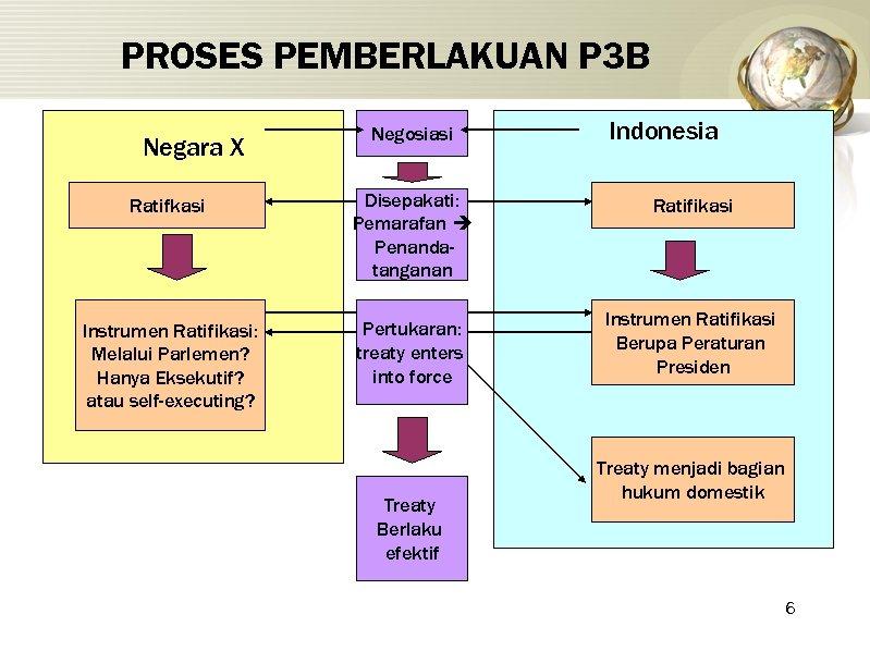 PROSES PEMBERLAKUAN P 3 B Negara X Negosiasi Indonesia Ratifkasi Disepakati: Pemarafan Penandatanganan Ratifikasi