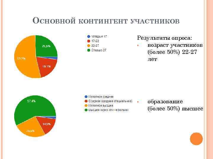 ОСНОВНОЙ КОНТИНГЕНТ УЧАСТНИКОВ Результаты опроса: § возраст участников (более 50%) 22 -27 лет §
