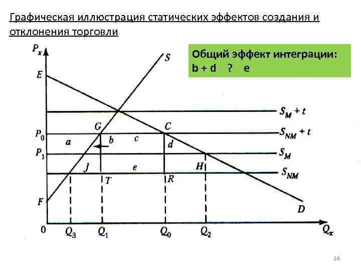 Графическая иллюстрация статических эффектов создания и отклонения торговли Общий эффект интеграции: b + d